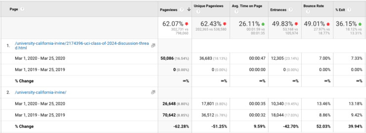 Google Analytics of UCI pages